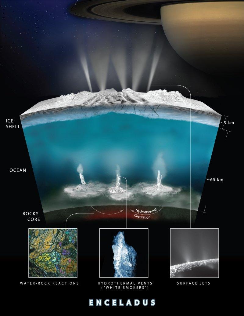 土星衛星「土衛二」(Enceladus)的海底液柱(NASA)