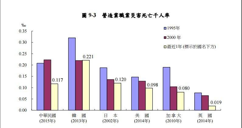 營造業職災死亡千人率近年比較圖。(勞動部提供)