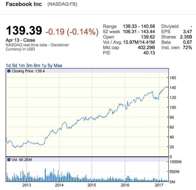 臉書歷史股價趨勢(擷取自Google Finance)