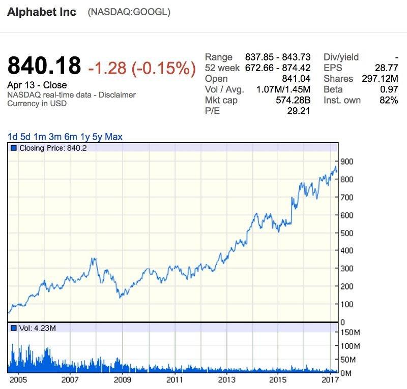 谷歌歷史股價趨勢(擷取自Google Finance)