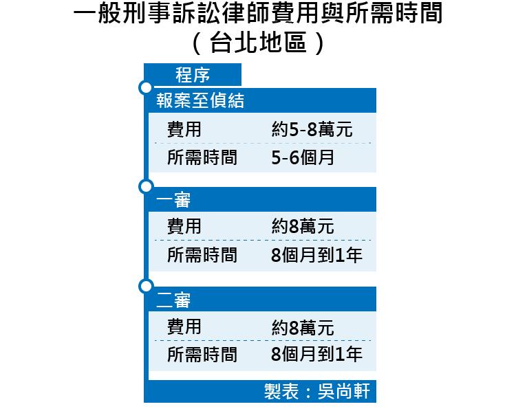 20170418-SMG0035-一般刑事訴訟律師費用與所需時間(台北地區)-01.png