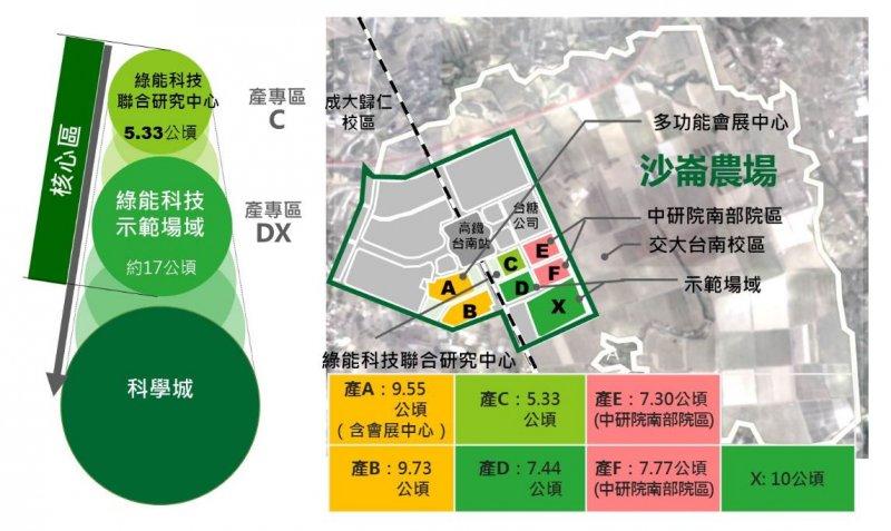 2017-04-20-台南沙崙綠能科學城園區規劃-取自科技部網站
