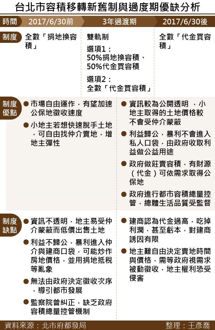 20170420-SMG0035-台北市容積移轉新舊制與過度期優缺分析-01.png
