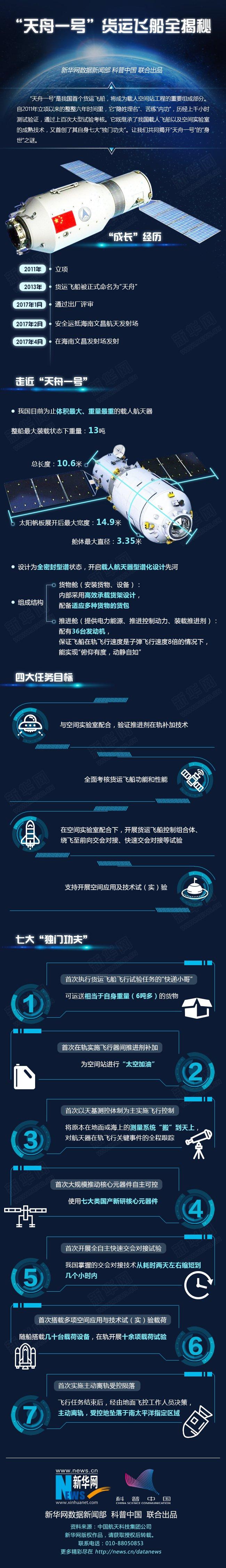 2017年4月20日,中國第一艘貨運飛船天舟一號成功發射(新華社)