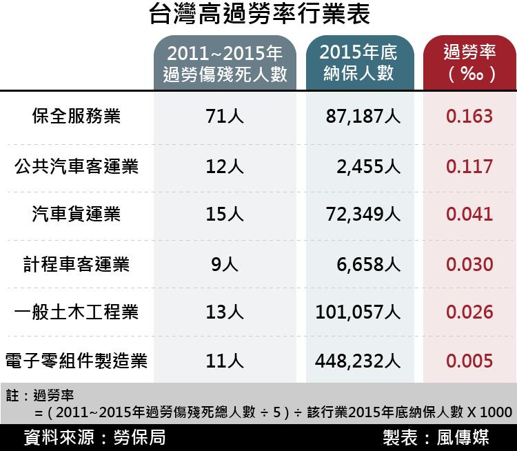 20170413-SMG0035-20170413-SMG0035-風數據/過勞專題。台灣高過勞率行業表