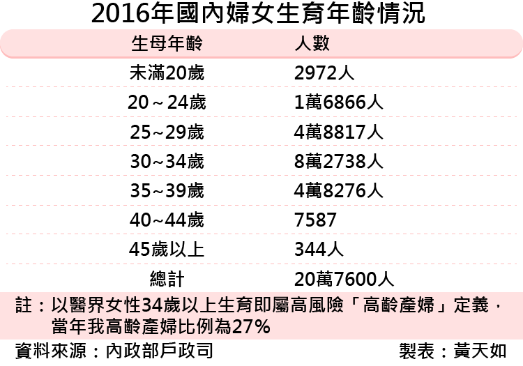 20170511-SMG0035-2016年國內婦女生育年齡情況 -01.png