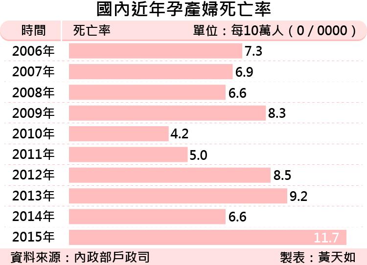20170511-SMG0035-國內近年孕產婦死亡率 -01.png