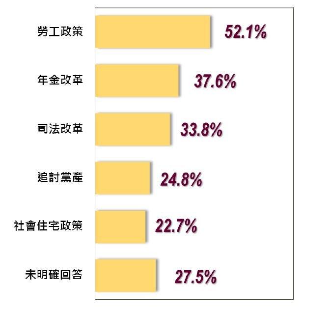 2017-05-14-台灣指標民調蔡英文執政滿周年民調-民眾對內政方面不滿意項目