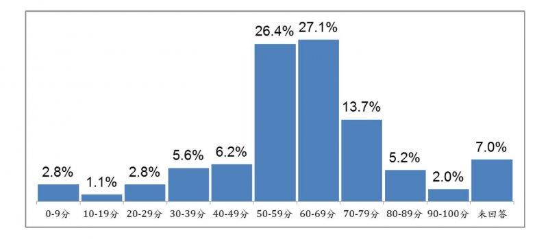 2017-05-14-台灣指標民調蔡英文執政滿周年民調-民眾對蔡英文整體執政滿意度評分