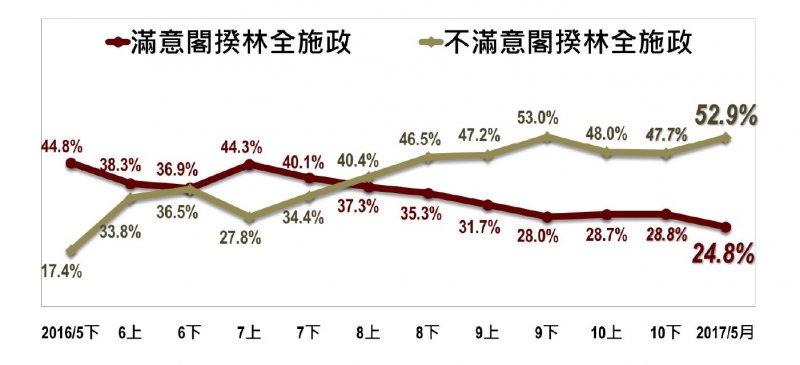 2017-05-14-台灣指標民調蔡英文執政滿周年民調-對林全施政滿意度