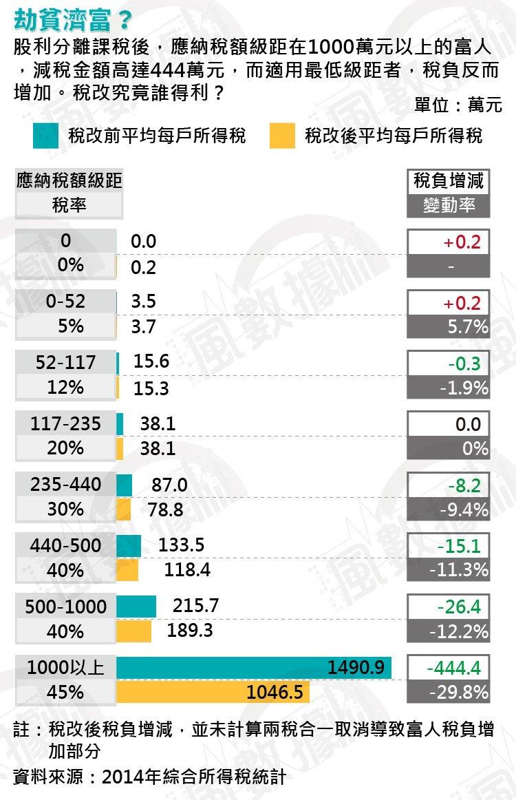 20170425-SMG0035-風數據/稅改專題。劫貧濟富。切割圖-1