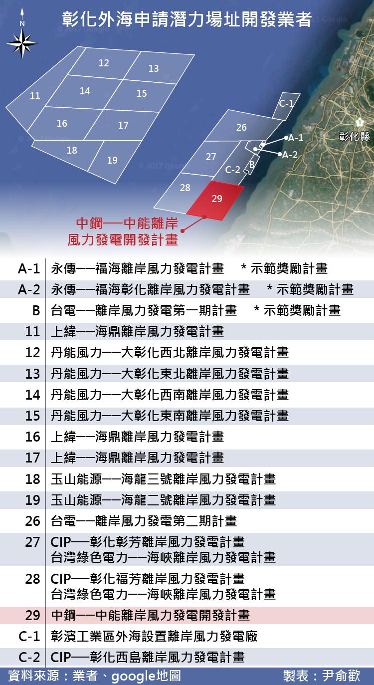 20170519-彰化外海離岸風電申請潛力場址開發業者。(資料來源:業者、Google地圖/製表:尹俞歡,製圖:風傳媒)