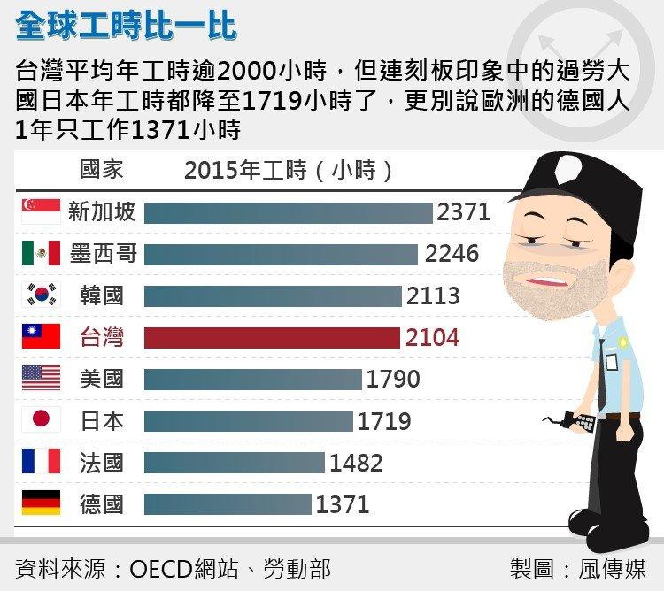 根據 OECD 與勞動部數據,台灣平均年工時高居全球第四。(圖/風傳媒)