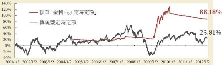 雖然同樣是定時定額,若能避開股市的下跌段,便能使投資效果大幅強化。(圖/復華投信提供)