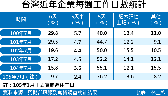 20170601-SMG0035-台灣近年企業每週工作日數統計.png