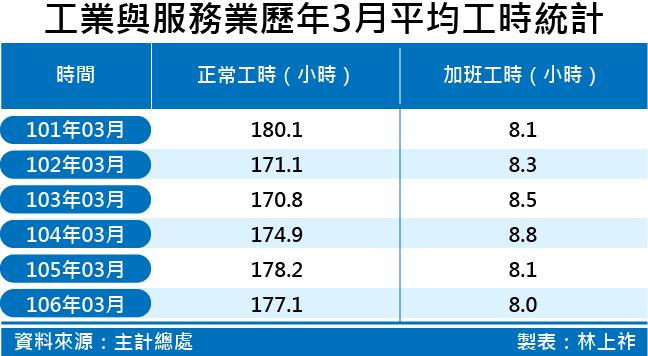 20170601-SMG0035-工業與服務業歷年3月平均工時統計.png