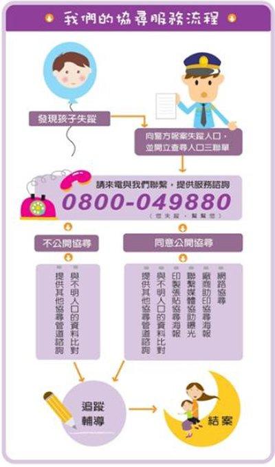 20170602天如專題-服務流程(失蹤兒童少年資料管理中心提供)