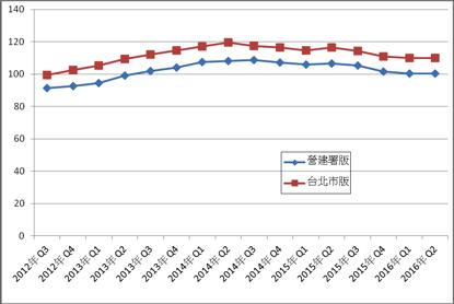 台北市住宅價格指數。資料來源:內政部營建署、台北市地政局。(張欣民提供)