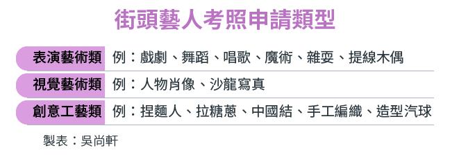 2017-06-12-SMG0034-E02-街頭藝人考照申請類型