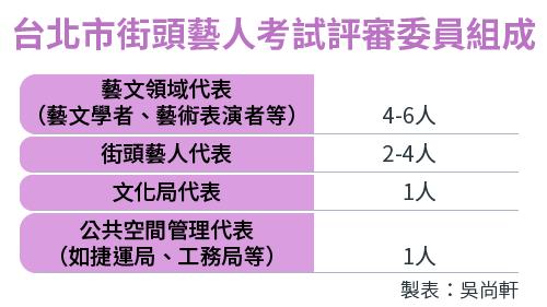 2017-06-12-SMG0034-E03-台北市街頭藝人考試評審委員組成