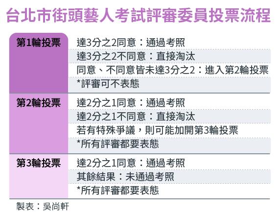 2017-06-12-SMG0034-E01-台北市街頭藝人考試評審委員投票流程