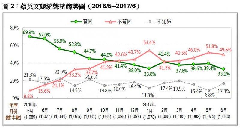 台灣民意基金會2017年6月民調》圖2:蔡英文總統聲望趨勢圖。(台灣民意基金會提供)