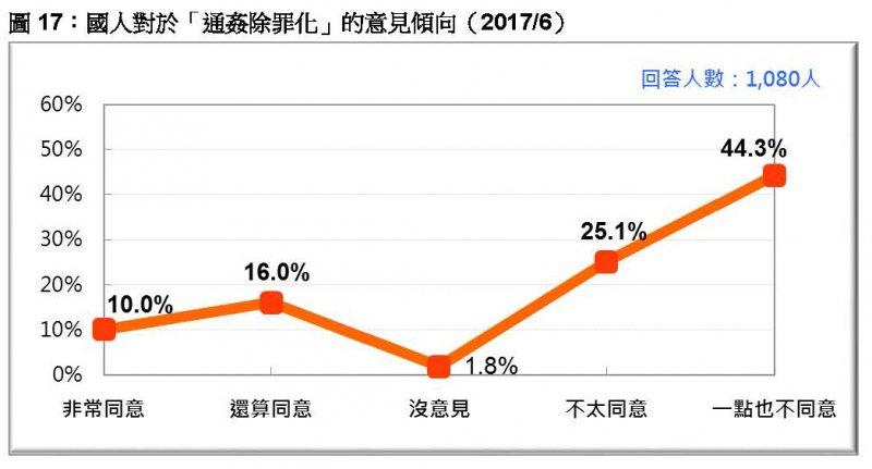 台灣民意基金會2017年6月民調》圖17:國人對於「通姦除罪化」的意見傾向。(台灣民意基金會提供)