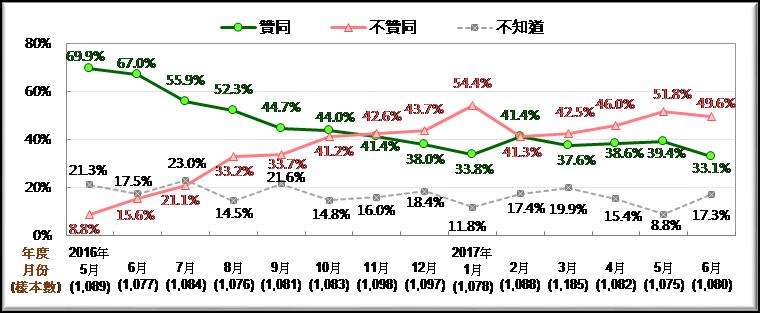 圖1:蔡英文總統聲望趨勢圖 [2016/5~2017/6]