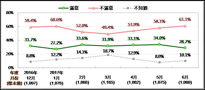 圖2:林全內閣施政滿意度趨勢圖 [2016/12~2017/6]