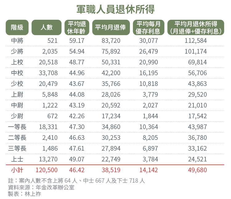 20170705-SMG0034-E01-軍職人員退休所得-上祚專題配表-01