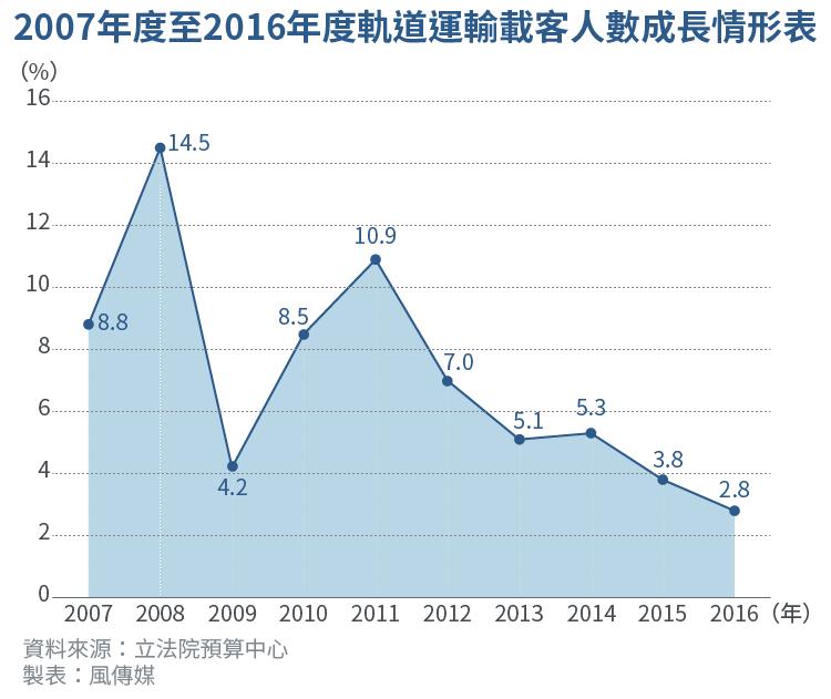 2017-07-12-SMG0034-E01-2007年度至2016年度軌道運輸載客人數成長情形表-01