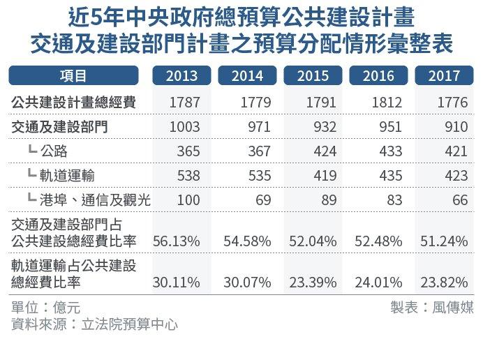 2017-07-12-SMG0034-E02-近5年中央政府總預算公共建設計畫-02