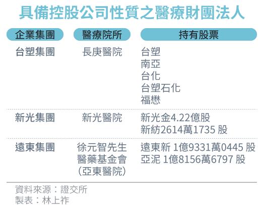 2017-07-13-SMG0034-E02-具備控股公司性質之醫療財團法人-01