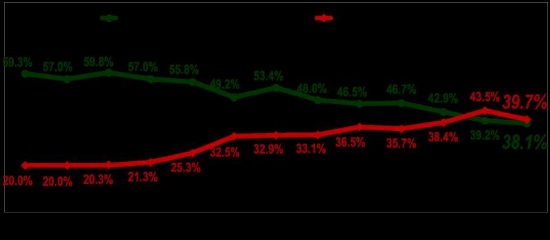 民眾對總統蔡英文信任度調查。(台灣指標民調提供)