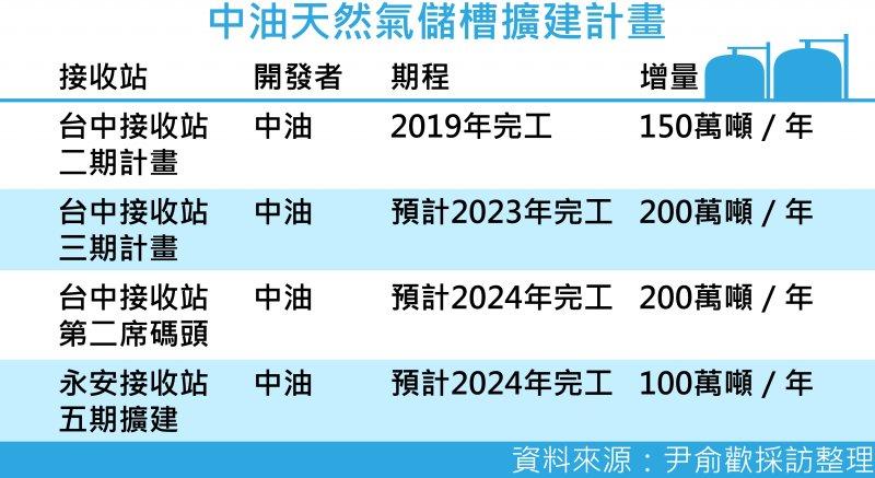20170804-SMG0035-中油天然氣儲槽擴建計畫-01.jpg