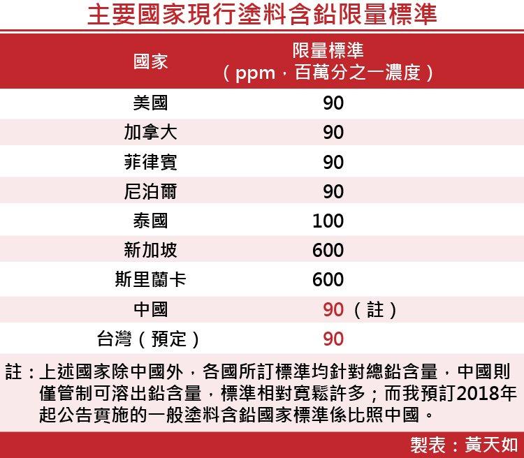 20170811-SMG0035-主要國家現行塗料含鉛限量標準-01.jpg