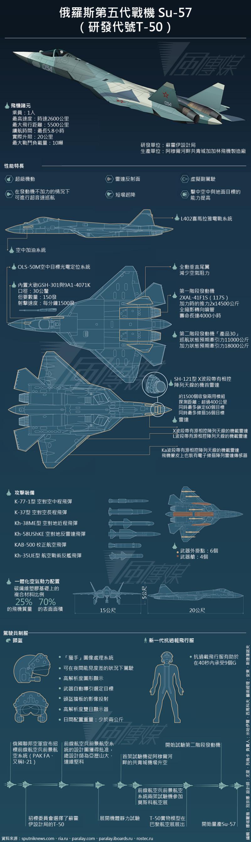 俄羅斯第五代戰機 Su-57(研發代號T-50)