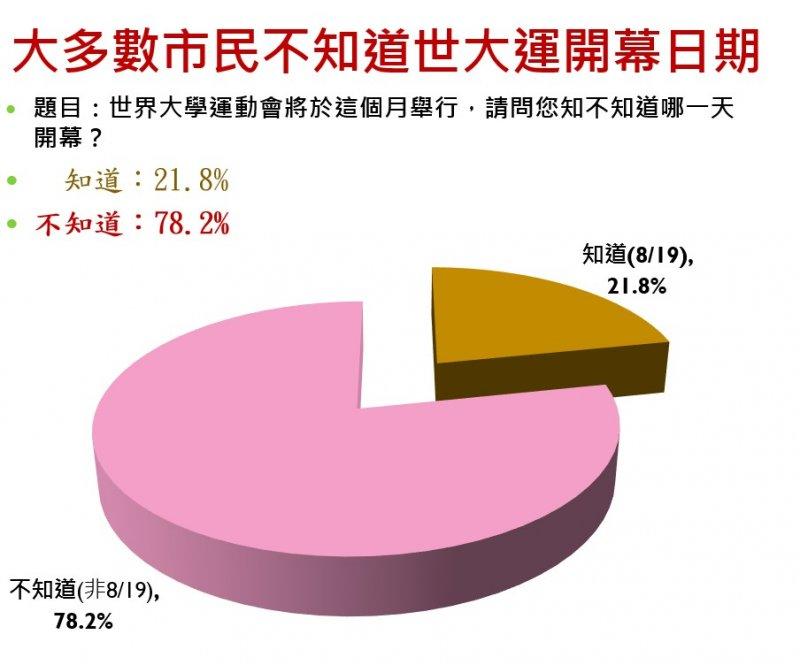 台灣世代智庫12日發佈新聞稿,先發佈部分民調數字,民調結果顯示,距世大運開幕不到兩週,78.2%的台北市民不知道世大運的開幕日期。(台灣世代智庫提供)