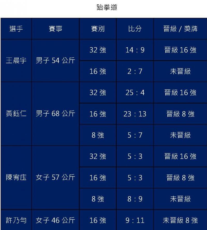 20170822-世大運個人成績表格。