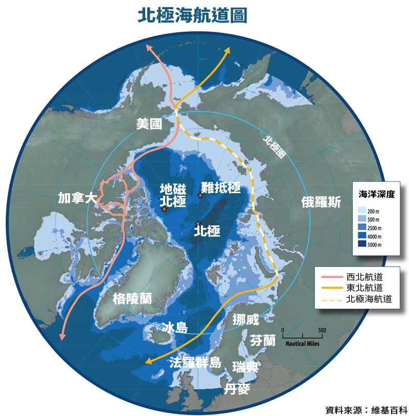 北極海航道圖(維基百科,風傳媒製圖)