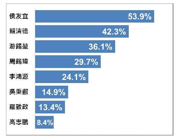 新北市民對各人選適任度評價。(台灣指標民調提供)