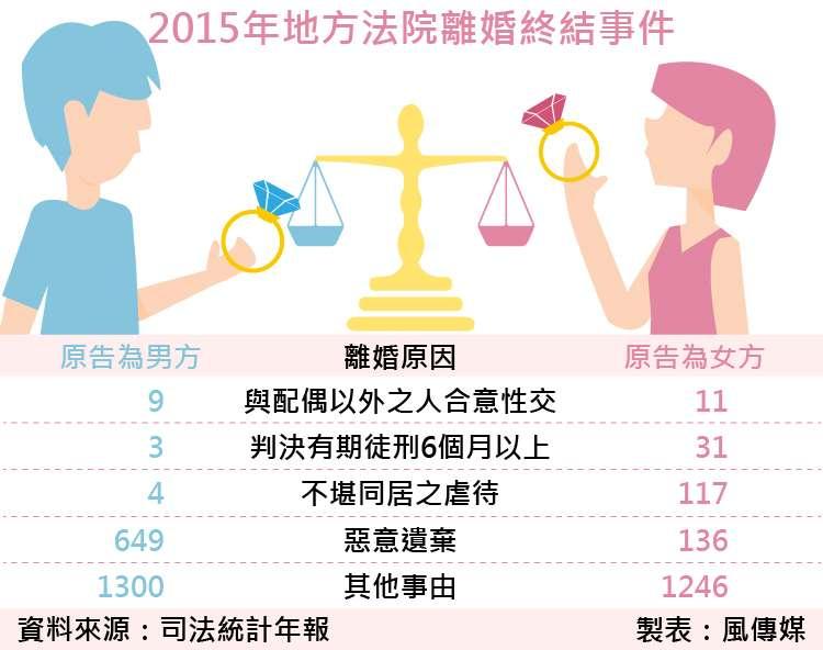 20170916-SMG0035-風數據/通姦除罪化專題。2015年地方法院離婚終結事件