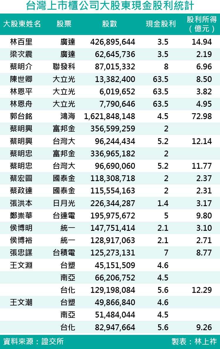 20171007-台灣上市櫃公司大股東現金股利統計