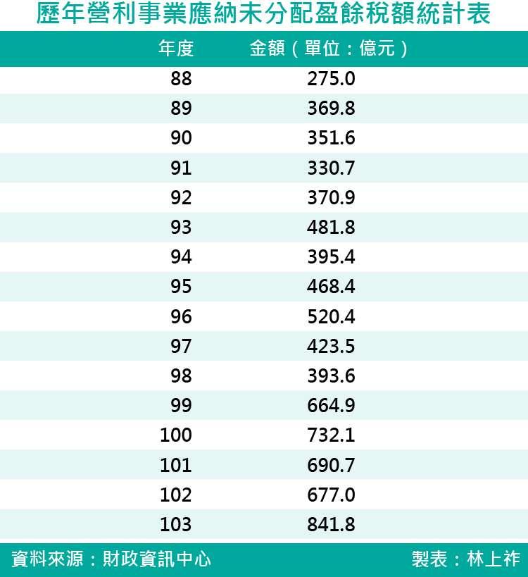 20171007-歷年營利事業應納未分配盈餘稅額統計表