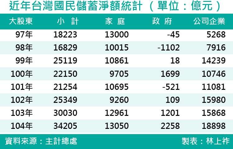 20171007-近年台灣國民儲蓄淨額統計 (單位:億元)
