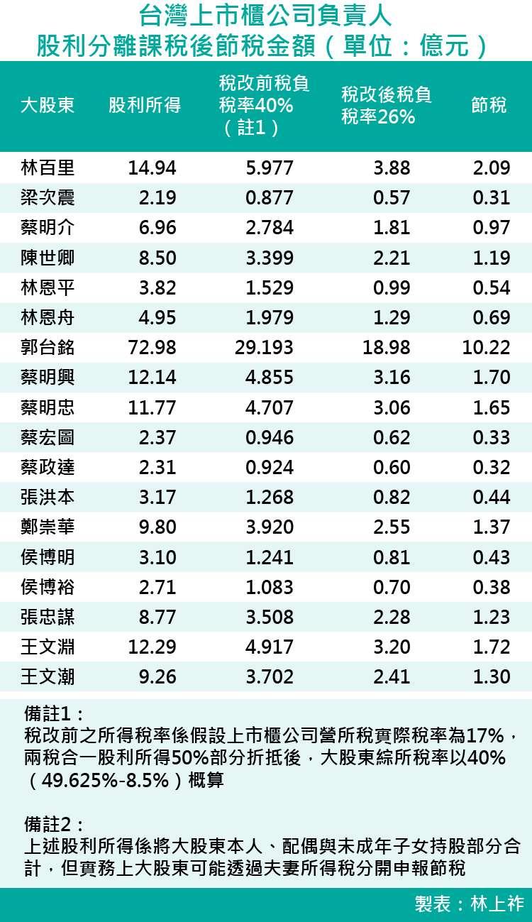 20171007-台灣上市櫃公司負責人股利分離課稅後節稅金額(單位:億元)