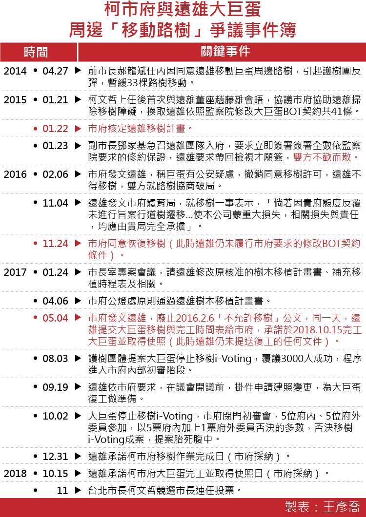 20171012-SMG0035-柯市府與遠雄大巨蛋周邊「移動路樹」爭議事件簿-01.jpg
