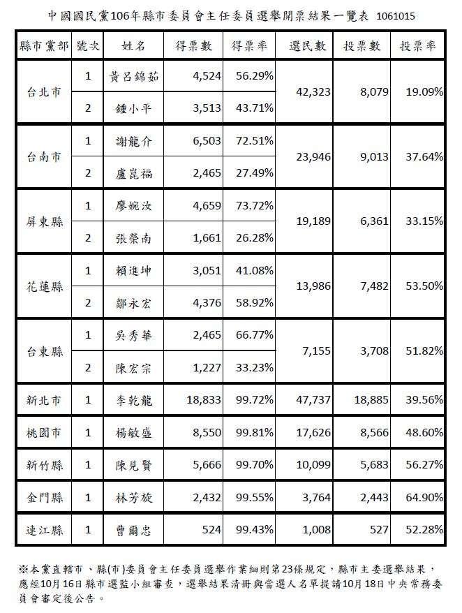 20171015-國民黨106年縣市黨部主委選舉開票結果一覽表。(國民黨提供)