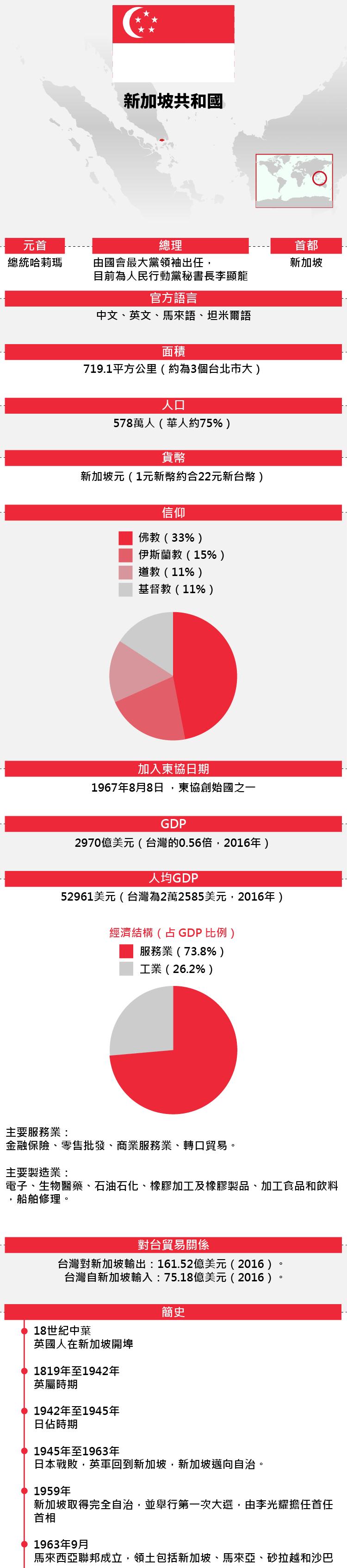 東協成員:新加坡基本資料(風傳媒)