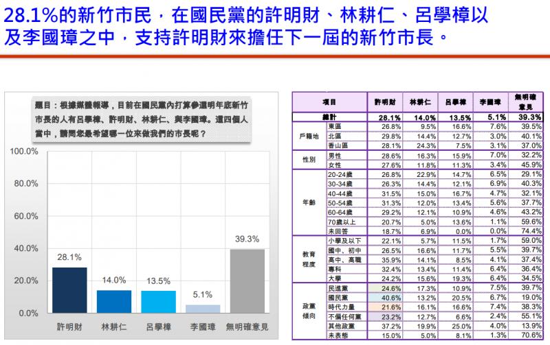 2018新竹市長林智堅選舉民調。(趨勢民調提供)